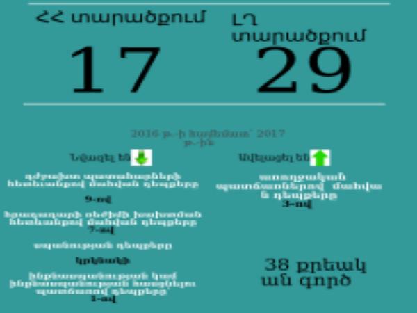 Photo of 2017 թ. հունվար-սեպտեմբեր ամիսներին ՀՀ Զինված ուժերում և ԼՂ ՊԲ-ում մահացության դեպքերի մասին