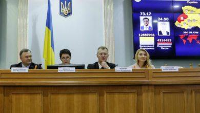 Photo of ЦИК официально объявил о победе Зеленского в выборах президента Украины