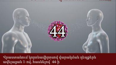 Photo of 44. Վրաստանում կորոնավիրուսի վարակակիրների թիվն ավելացավ