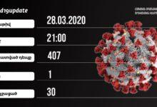 Photo of Число подтвержденных случаев заражения коронавирусом в Армении достигло 407, выздоровели 30 граждан