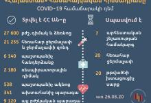 Photo of «Հայաստան» համահայկական հիմնադրամը շարունում է աջակցել ՀՀ Առողջապահության նախարարությանը COVID-19 համաճարակի դեմ պայքարում