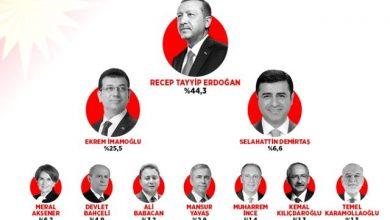 Photo of Սոցհարցումներ Թուրքիայում. ո՞վ ունի նախագահ դառնալու ավելի մեծ շանս