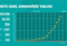 Photo of Թուրքիայում կորոնավիրուսով վարակվածների թիվը հասել է 18․135-ի