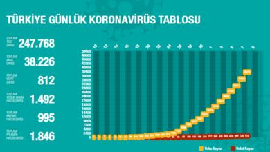 Photo of Число жертв коронавирусной инфекции в Турции достигло 812