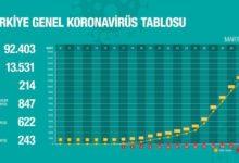 Photo of Число зараженных коронавирусом в Турции, достигло 13.531