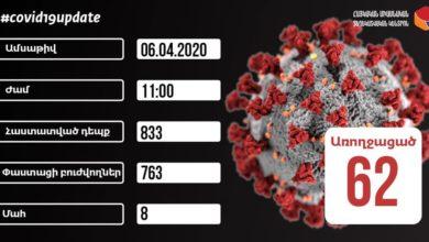 Photo of Общее число подтвержденных случаев коронавируса в Армении достигло 833; скончавшихся 8 человек, выздоровели еще 5