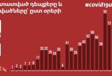 Photo of У нас уже 87 вылечившихся: число подтвержденных случаев и вылечившихся по дням