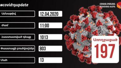 Photo of Число подтвержденных случаев коронавируса в Армении достигло 1.013