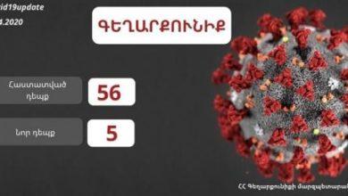 Photo of В Гегаркуникской области Армении подтверждено 5 новых случаев коронавируса, число инфицированных достигло 56. Глава администрации области