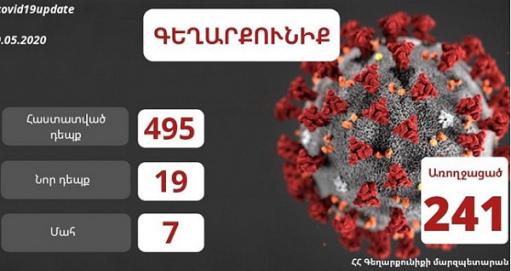 Photo of В Гегаркуникской области РА подтверждено в общей сложности 495 случаев коронавирусного заболевания, из которых 241 случай излечения и 7 случаев летального исхода
