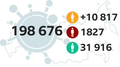 Photo of Как коронавирус распространился по России. Карта и графики. BBC