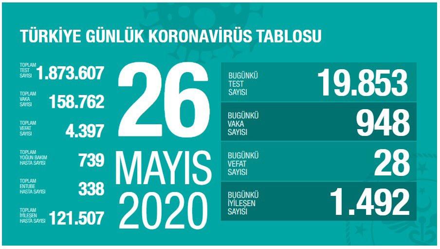 Photo of Թուրքիայում կորոնավիրուսով վարակման դեպքերի թիվն անցել է 158․000-ը