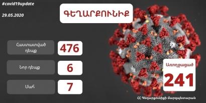 Photo of Գեղարքունիքի մարզում հաստատվել է կորոնավիրուսով վարակման 6 նոր դեպք, ընդհանուր ունենք 476 հաստատված դեպք․ մարզպետ