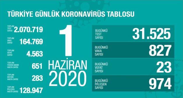 Photo of Թուրքիայում կորոնավիրուսից 1 օրում է մահացել է 23 մարդ