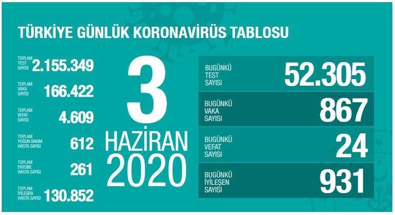 Photo of Թուրքիայում կորոնավիրուսից մահացածների թիվն անցել է 4600-ը