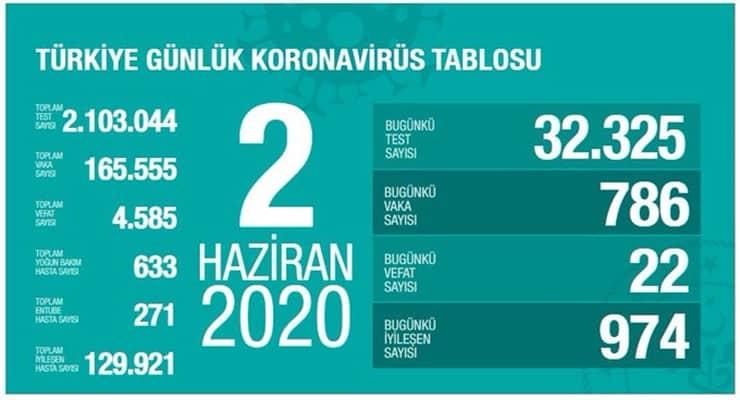 Photo of Թուրքիայում կորոնավիրուսով վարակվածների թիվը հատել է 165․000-ի սահմանը