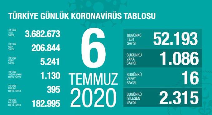 Photo of Համաճարակաբանական իրավիճակը Թուրքիայում