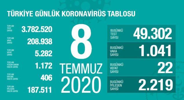 Photo of Թուրքիայում 1 օրում կորոնավիրուսից 22 մարդ է մահացել