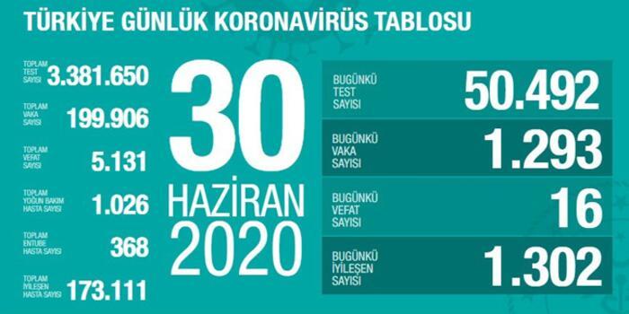 Photo of Թուրքիայում 1 օրում COVID-19-ի 1.293 դեպք է գրանցվել