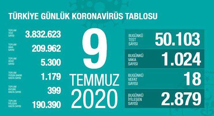 Photo of Թուրքիայում վերջին 24 ժամում կորոնավիրուսով վարակվածների թիվն ավելացել է 1024-ով