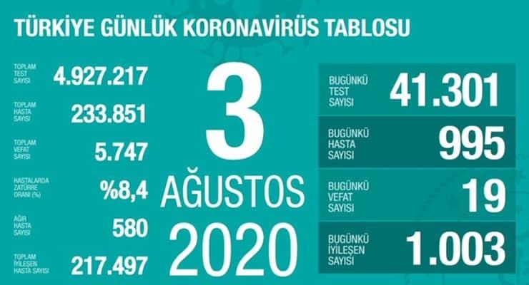 Photo of Թուրքիայում 1 օրում 19 մարդ է մահացել կորոնավիրուսից