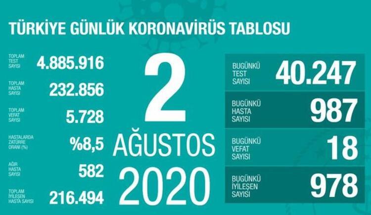 Photo of Թուրքիայում Covid-19-ից մահացածների թիվն անցել է 5․700-ը