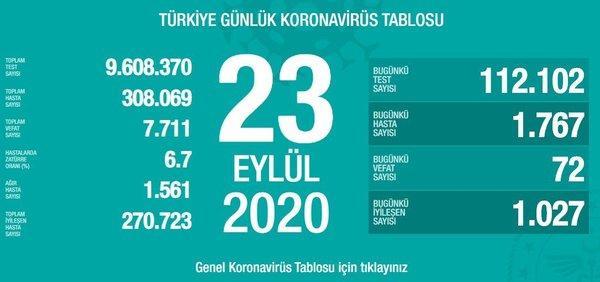 Photo of Թուրքիայում Covid-19-ից մահացածների թիվը հասել է 7․711-ի