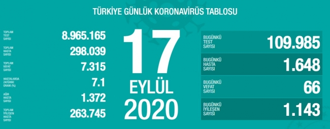 Photo of Թուրքիայում 1 օրում կորոնավիրուսից մահացել է 66 մարդ