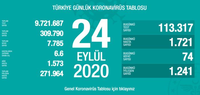 Photo of Թուրքիայում օրեցօր աճում են կորոնավարակից մահացության դեպքերը
