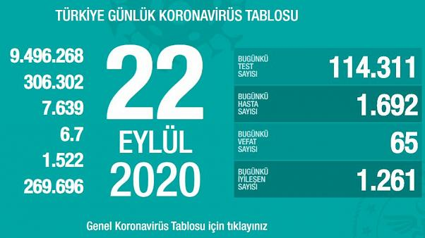 Photo of Թուրքիայում 1 օրում Covid-19-ից 65 մարդ է մահացել