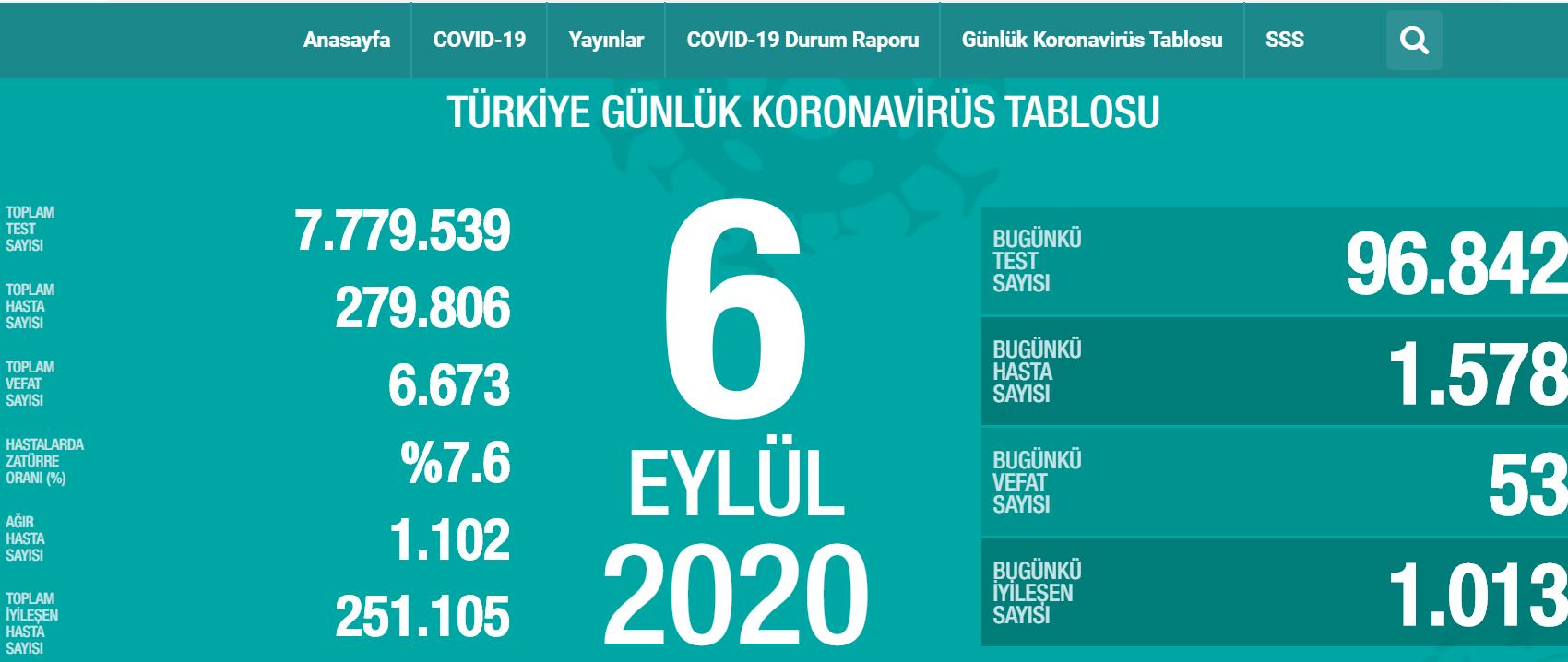 Photo of Թուրքիայում 1 օրում կորոնավիրուսով վարակվել է 1578 մարդ. նրանց 40%-ը 20-40 տարեկան է