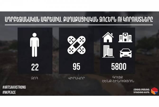 Photo of В результате агрессии Азербайджана погибло 22 и ранено 95 человек среди мирного населения