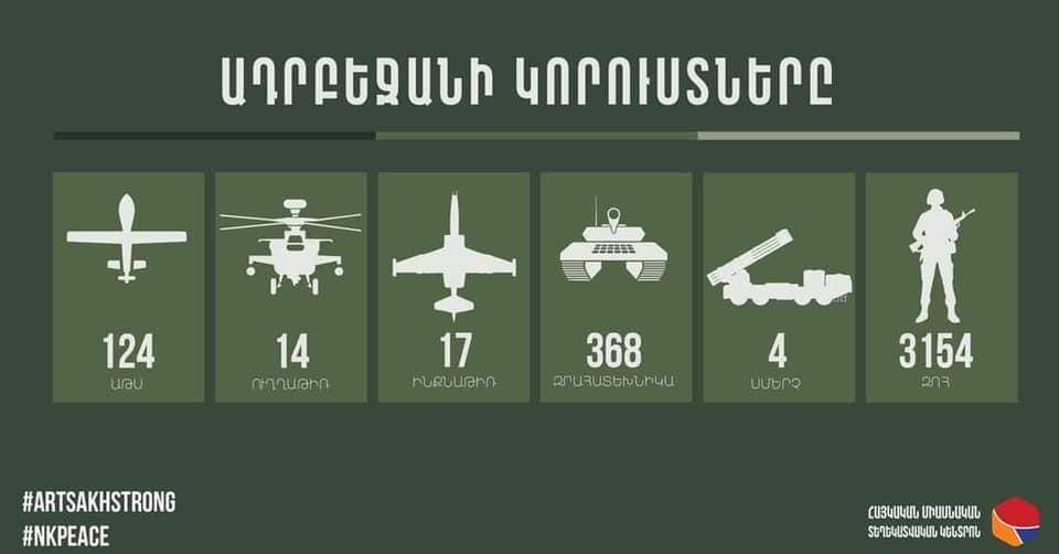 Photo of Ամփոփում. Ադրբեջանի կորուստները՝ 3154 զոհ…