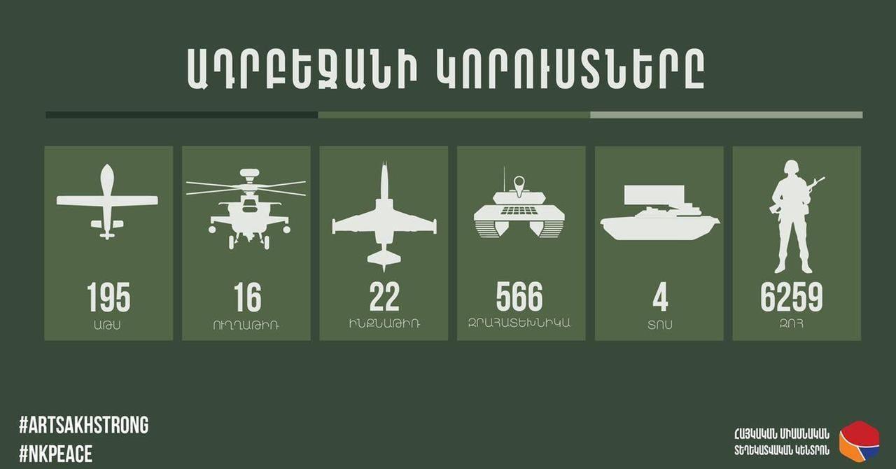 Photo of 9 ԱԹՍ, 12 զրահատեխնիկա, 150 զոհ. հակառակորդի նոր կորուստները