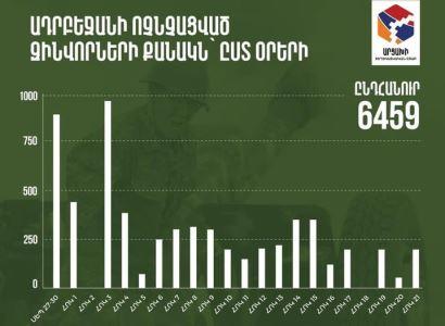 Photo of Հրապարակվել են Ադրբեջանի կենդանի ուժի կորուստների մասին տվյալները՝ ըստ օրերի