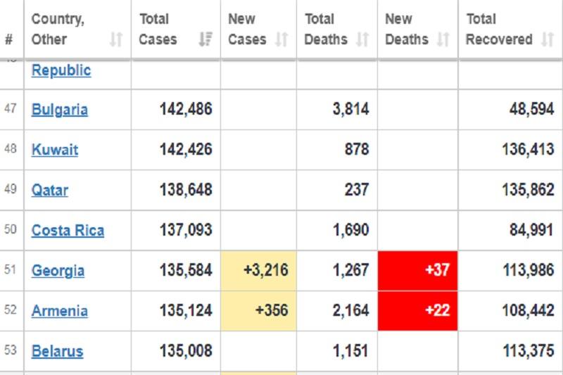 Photo of Վրաստանում կորոնավիրուսով վարակվածների թիվը գերազանցում է Հայաստանի ցուցանիշը