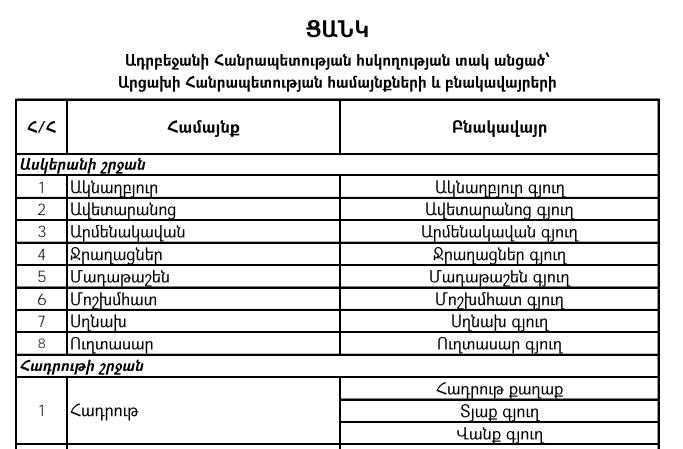 Photo of Опубликован список населенных пунктов Арцаха, перешедших под контроль Азербайджана