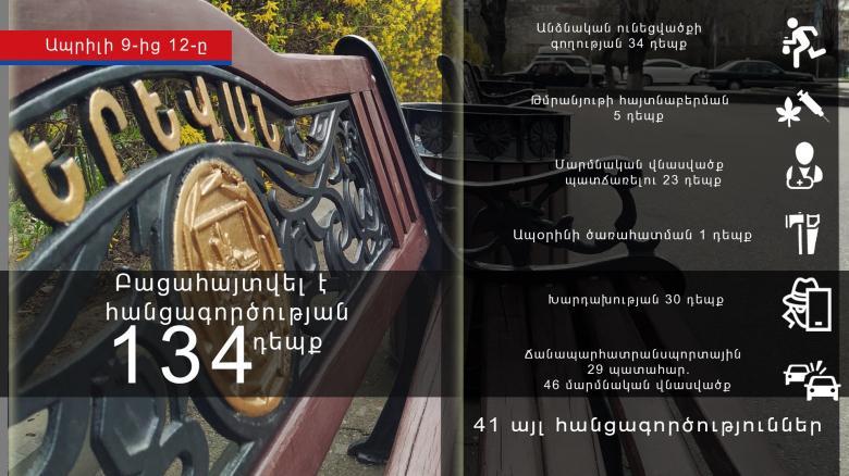 Photo of Криминальная хроника за период с 9 по 12 апреля
