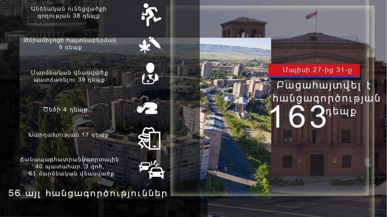 Photo of Криминальная хроника за период с 27 по 31 мая