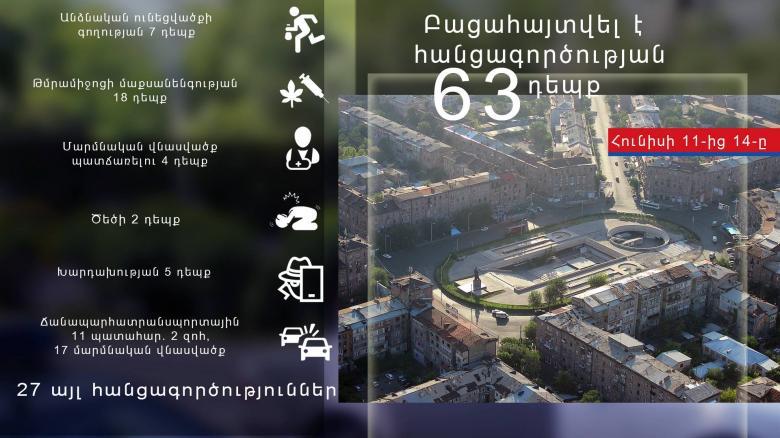 Photo of Криминальная хроника за период с 11 по 14 июня